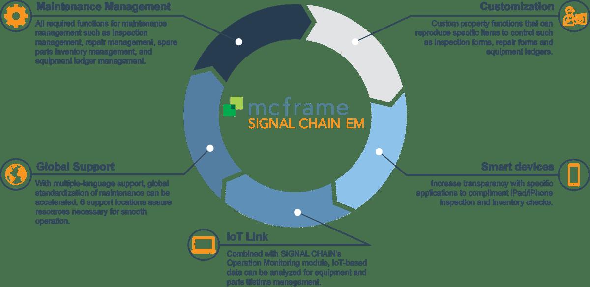 BENG-mcframe-SIGNAL-CHAIN-Equipment-Maintenance-Infographic-1