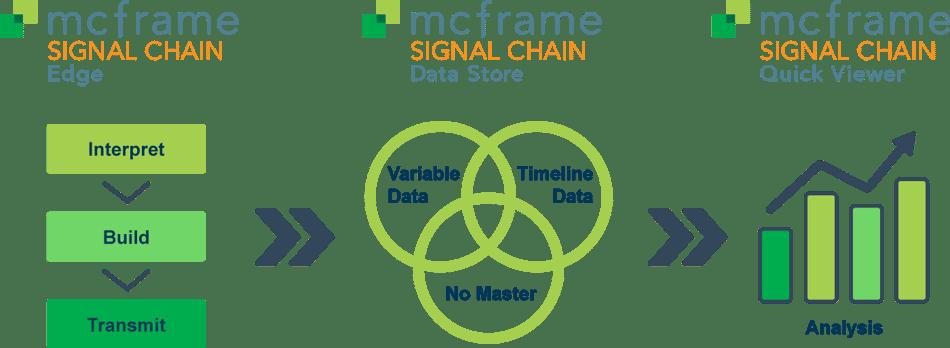 BENG-mcframe-SIGNAL-CHAIN-IoT-Platform-Infographic