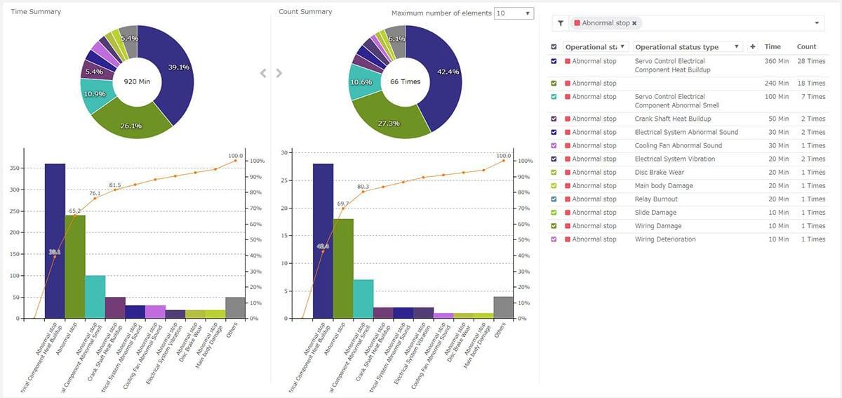 MSC Operational Status Type Analysis