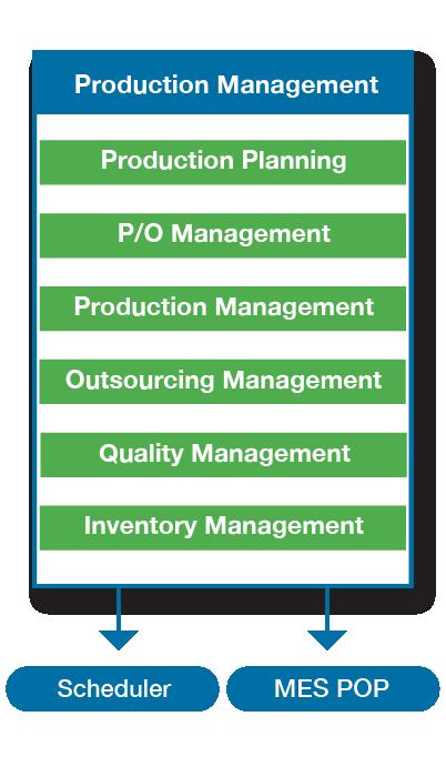 CS_features_Production Management-1