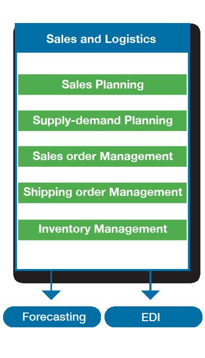 CS_features_Sales & Logistics-1